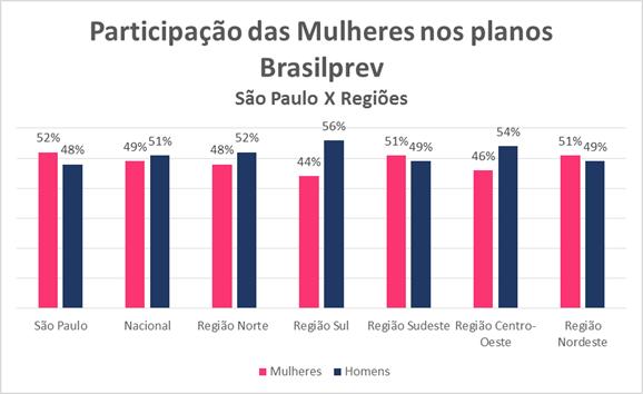 Mulheres BrasilPrev