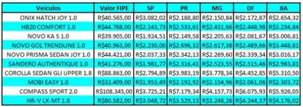 tabela do valor do seguro dos carros mais vendidos do Brasil em 2017