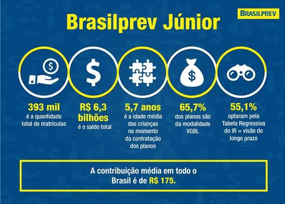 Crianças ganham seus próprios personagens de quadrinhos em campanha do Brasilprev Júnior